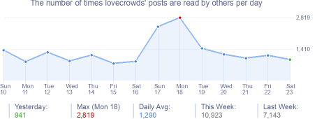 How many times lovecrowds's posts are read daily