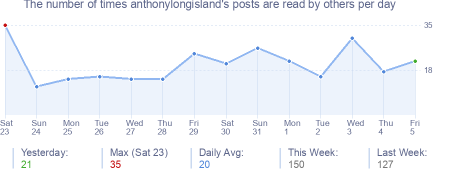 How many times anthonylongisland's posts are read daily