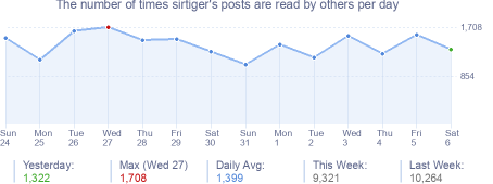 How many times sirtiger's posts are read daily