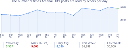 How many times Arcenal352's posts are read daily