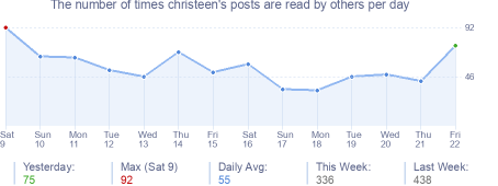 How many times christeen's posts are read daily