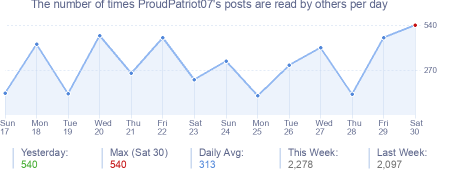 How many times ProudPatriot07's posts are read daily