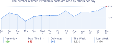 How many times viverlibre's posts are read daily