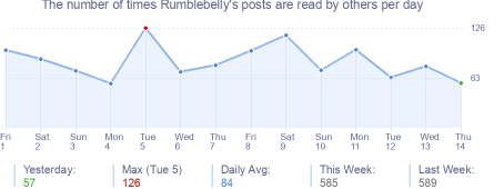 How many times Rumblebelly's posts are read daily