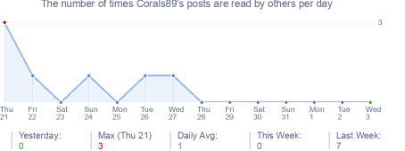 How many times Corals89's posts are read daily