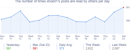 How many times shoe01's posts are read daily