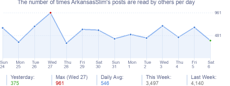 How many times ArkansasSlim's posts are read daily