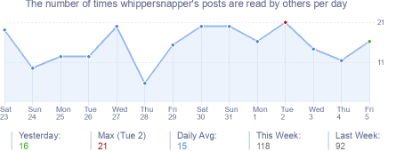 How many times whippersnapper's posts are read daily