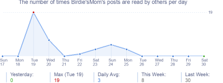 How many times Birdie'sMom's posts are read daily