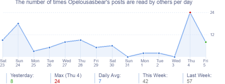 How many times Opelousasbear's posts are read daily