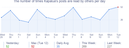 How many times Kapalua's posts are read daily