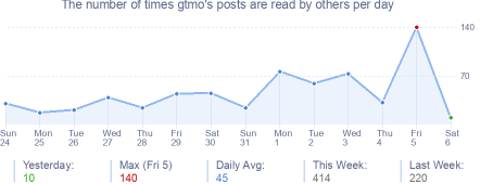 How many times gtmo's posts are read daily