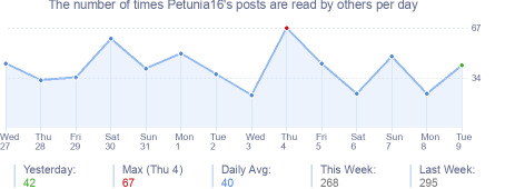 How many times Petunia16's posts are read daily