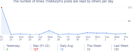 How many times TheMurph's posts are read daily