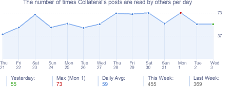 How many times Collateral's posts are read daily