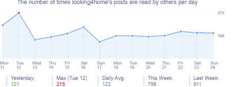 How many times looking4home's posts are read daily