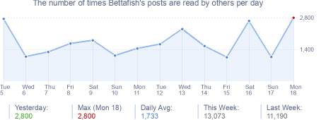 How many times Bettafish's posts are read daily