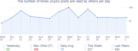 How many times Zoya's posts are read daily