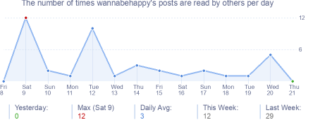 How many times wannabehappy's posts are read daily