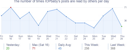 How many times IOPbaby's posts are read daily