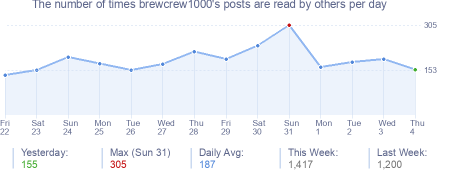 How many times brewcrew1000's posts are read daily
