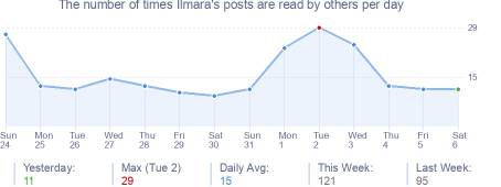 How many times Ilmara's posts are read daily