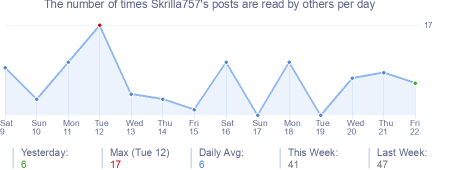 How many times Skrilla757's posts are read daily