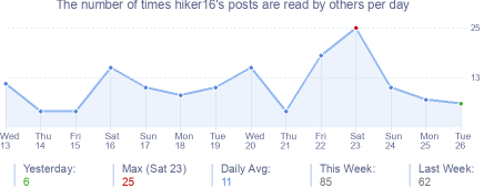 How many times hiker16's posts are read daily