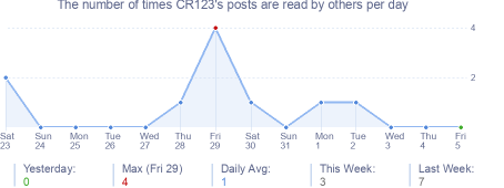 How many times CR123's posts are read daily