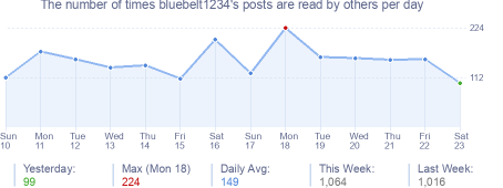 How many times bluebelt1234's posts are read daily