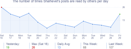 How many times Shalhevet's posts are read daily