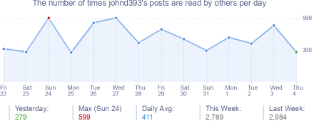 How many times johnd393's posts are read daily