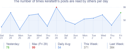 How many times kerafaith's posts are read daily