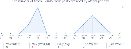 How many times FloridaChris's posts are read daily