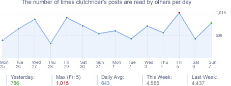 How many times clutchrider's posts are read daily