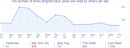 How many times BrighterDays's posts are read daily