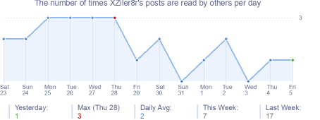 How many times XZiler8r's posts are read daily
