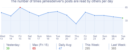 How many times jamesdenver's posts are read daily
