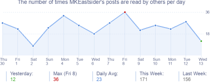 How many times MKEastsider's posts are read daily