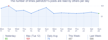 How many times patriot201's posts are read daily