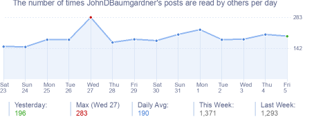 How many times JohnDBaumgardner's posts are read daily