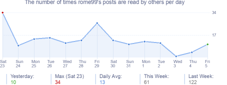 How many times rome99's posts are read daily