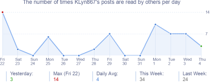 How many times KLyn867's posts are read daily