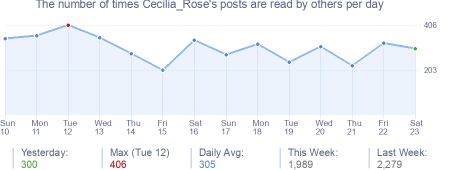How many times Cecilia_Rose's posts are read daily