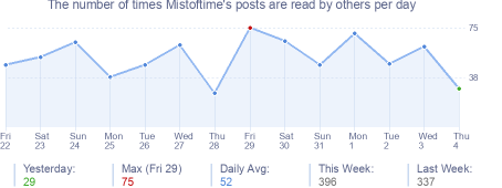 How many times Mistoftime's posts are read daily