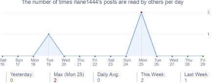 How many times rlane1444's posts are read daily