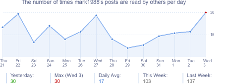 How many times mark1988's posts are read daily