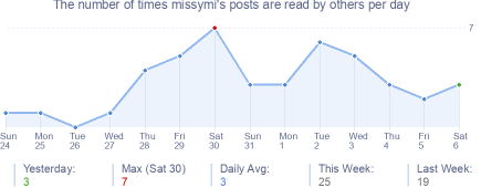 How many times missymi's posts are read daily