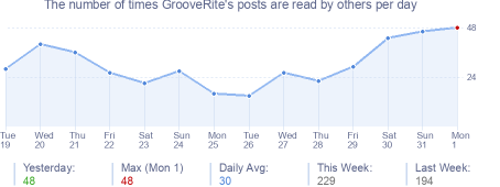 How many times GrooveRite's posts are read daily