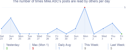 How many times Mike.ASC's posts are read daily